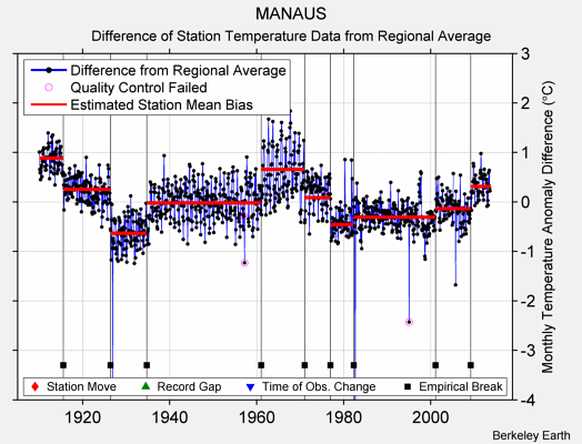 MANAUS difference from regional expectation