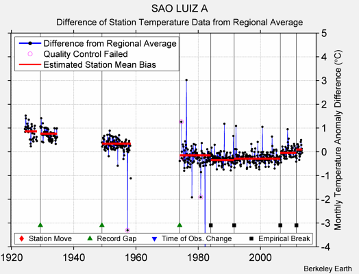 SAO LUIZ A difference from regional expectation