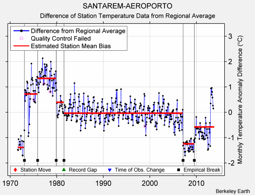 SANTAREM-AEROPORTO difference from regional expectation