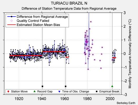 TURIACU BRAZIL N difference from regional expectation