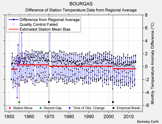 BOURGAS difference from regional expectation