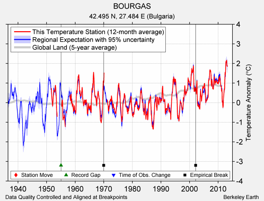 BOURGAS comparison to regional expectation