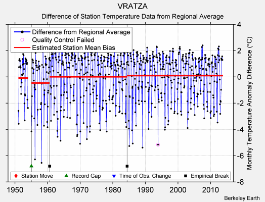 VRATZA difference from regional expectation