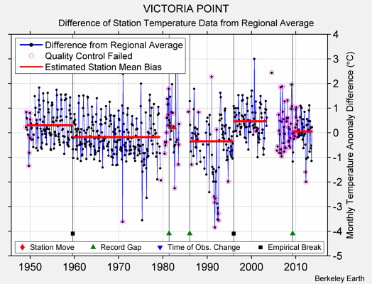 VICTORIA POINT difference from regional expectation