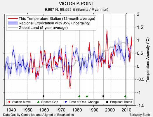 VICTORIA POINT comparison to regional expectation
