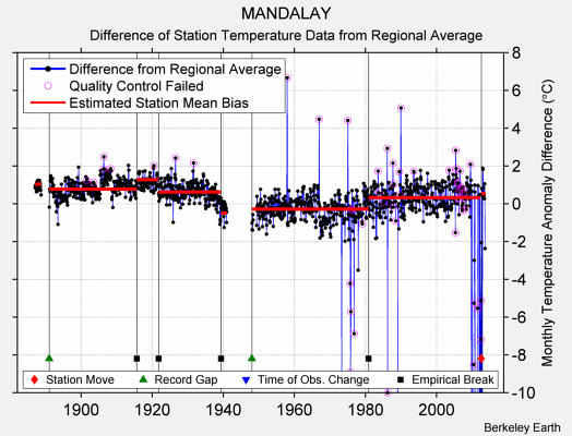 MANDALAY difference from regional expectation