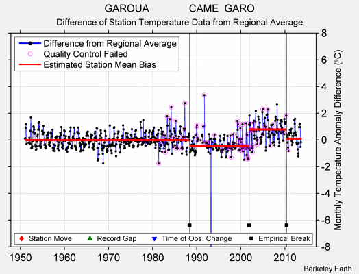 GAROUA              CAME  GARO difference from regional expectation