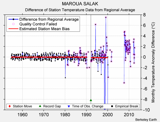 MAROUA SALAK difference from regional expectation