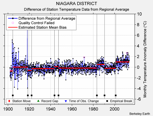 NIAGARA DISTRICT difference from regional expectation