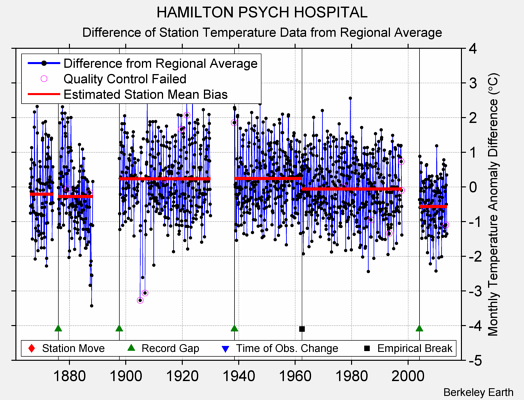 HAMILTON PSYCH HOSPITAL difference from regional expectation