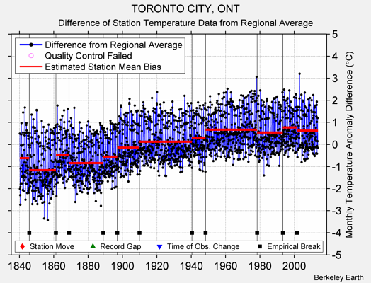 TORONTO CITY, ONT difference from regional expectation