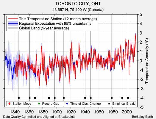 TORONTO CITY, ONT comparison to regional expectation