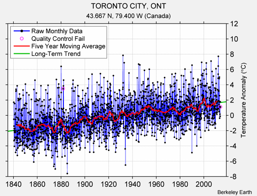 TORONTO CITY, ONT Raw Mean Temperature