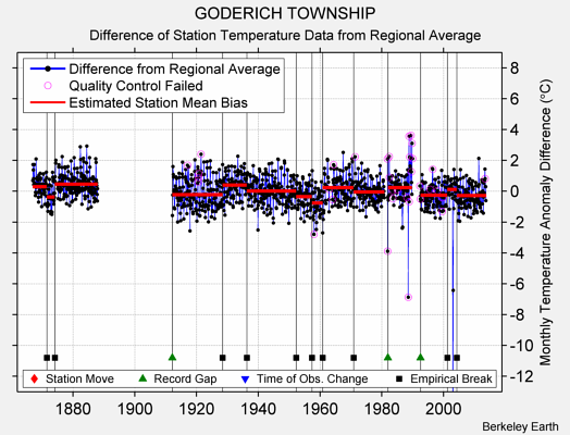 GODERICH TOWNSHIP difference from regional expectation