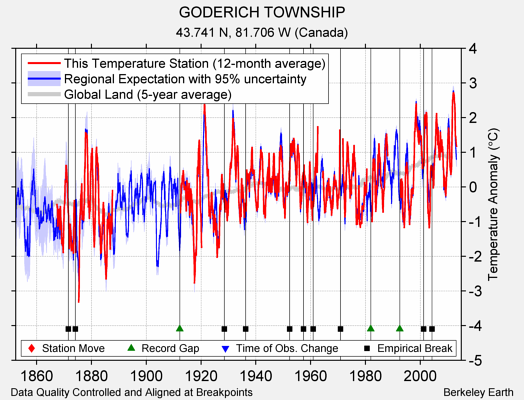 GODERICH TOWNSHIP comparison to regional expectation