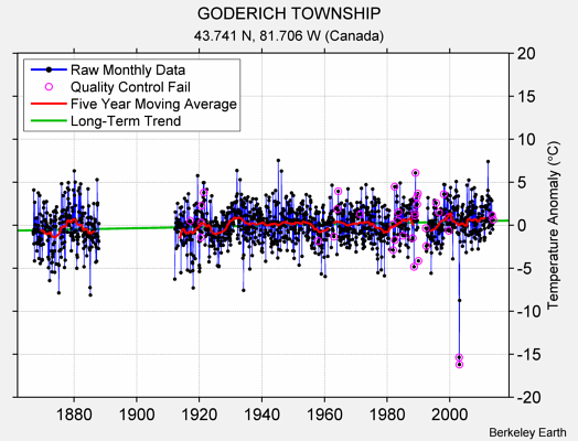 GODERICH TOWNSHIP Raw Mean Temperature