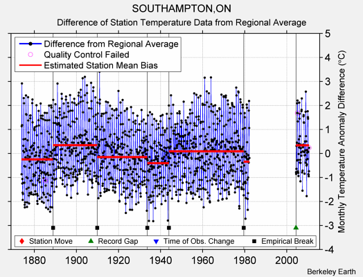 SOUTHAMPTON,ON difference from regional expectation