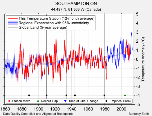 SOUTHAMPTON,ON comparison to regional expectation