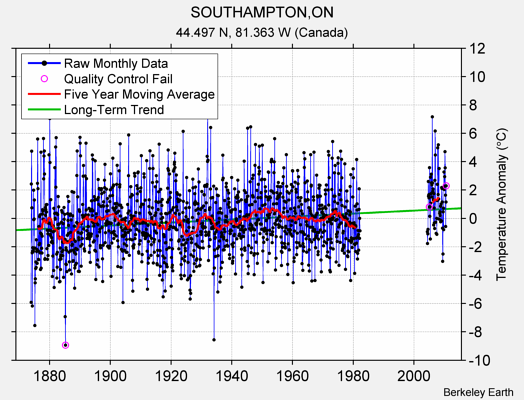 SOUTHAMPTON,ON Raw Mean Temperature