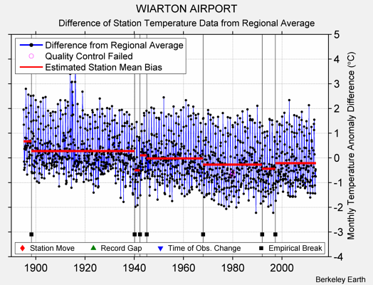 WIARTON AIRPORT difference from regional expectation