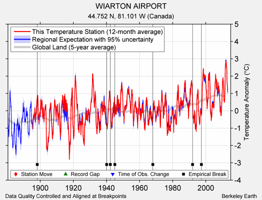 WIARTON AIRPORT comparison to regional expectation