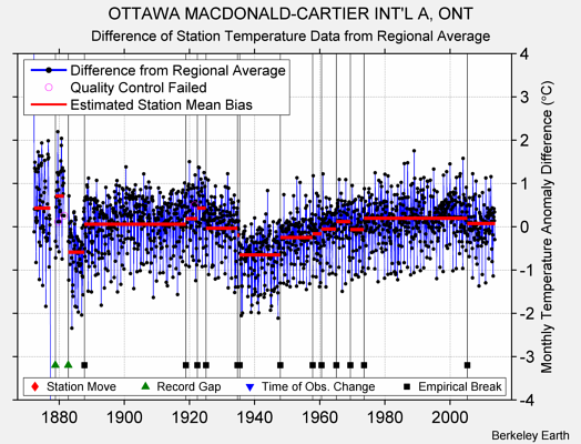OTTAWA MACDONALD-CARTIER INT'L A, ONT difference from regional expectation