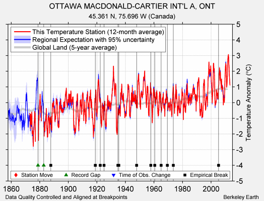 OTTAWA MACDONALD-CARTIER INT'L A, ONT comparison to regional expectation