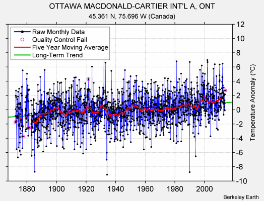 OTTAWA MACDONALD-CARTIER INT'L A, ONT Raw Mean Temperature