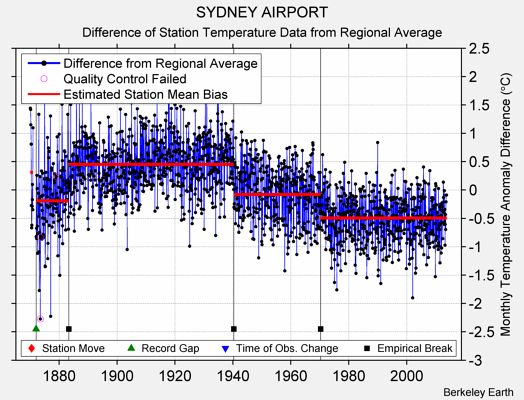 SYDNEY AIRPORT difference from regional expectation