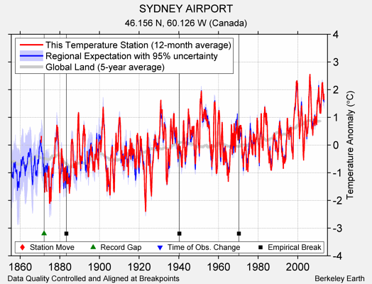 SYDNEY AIRPORT comparison to regional expectation