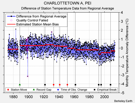 CHARLOTTETOWN A, PEI difference from regional expectation