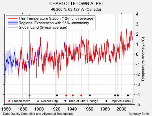 CHARLOTTETOWN A, PEI comparison to regional expectation