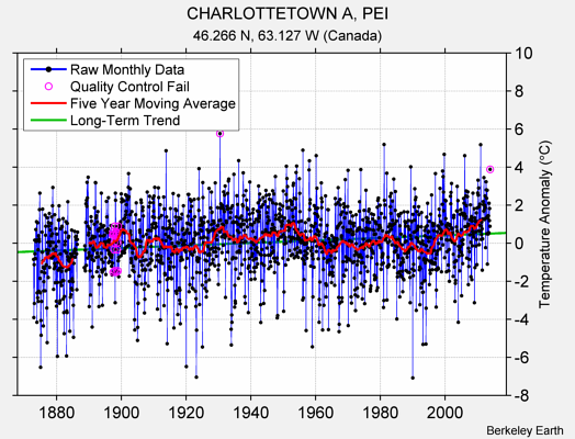 CHARLOTTETOWN A, PEI Raw Mean Temperature
