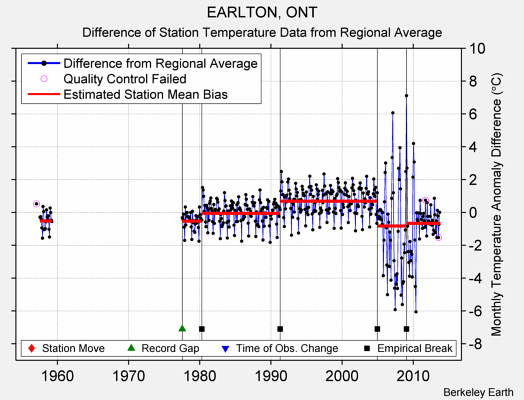 EARLTON, ONT difference from regional expectation