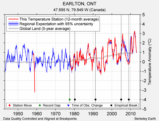 EARLTON, ONT comparison to regional expectation