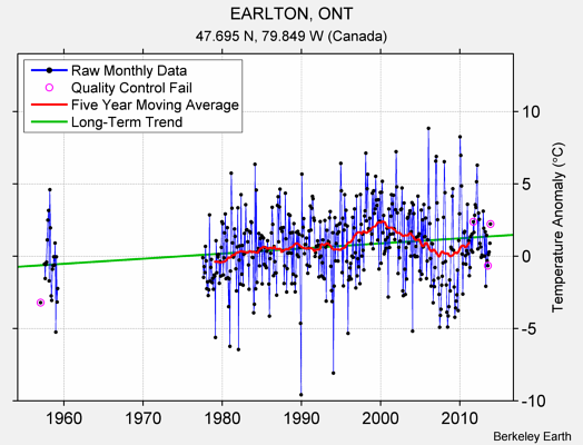 EARLTON, ONT Raw Mean Temperature