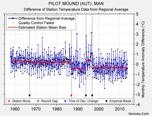 PILOT MOUND (AUT), MAN difference from regional expectation