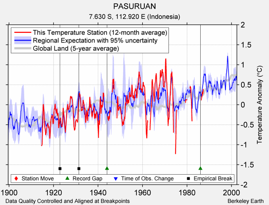 PASURUAN comparison to regional expectation