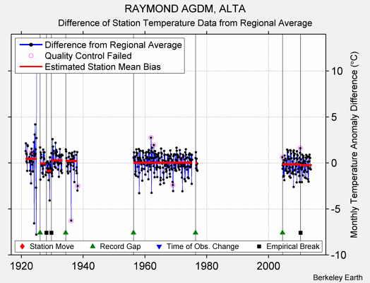 RAYMOND AGDM, ALTA difference from regional expectation
