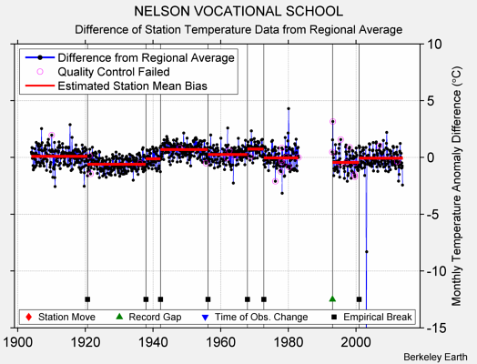 NELSON VOCATIONAL SCHOOL difference from regional expectation