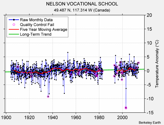 NELSON VOCATIONAL SCHOOL Raw Mean Temperature
