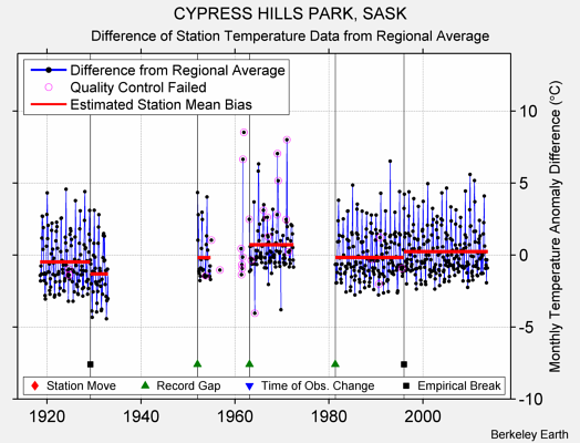 CYPRESS HILLS PARK, SASK difference from regional expectation