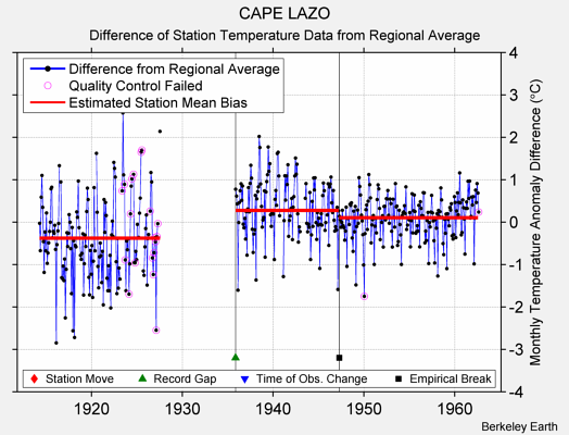 CAPE LAZO difference from regional expectation