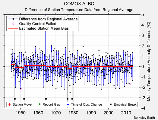 COMOX A, BC difference from regional expectation