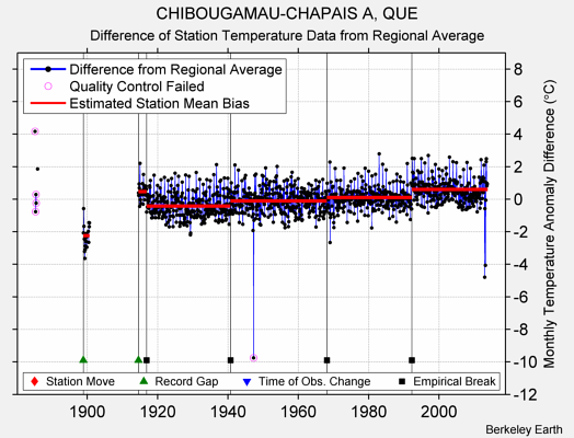 CHIBOUGAMAU-CHAPAIS A, QUE difference from regional expectation