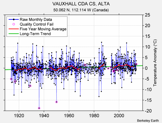 VAUXHALL CDA CS, ALTA Raw Mean Temperature