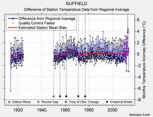 SUFFIELD difference from regional expectation