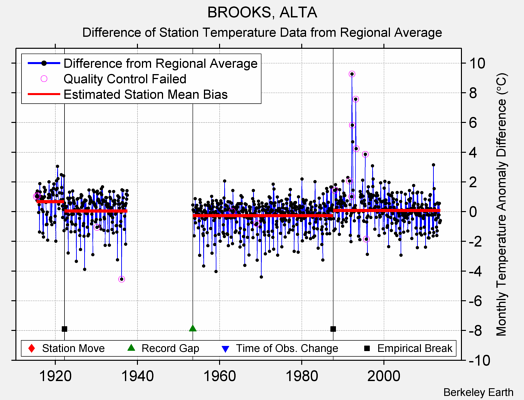 BROOKS, ALTA difference from regional expectation