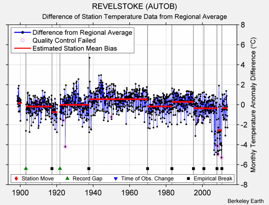 REVELSTOKE (AUTOB) difference from regional expectation