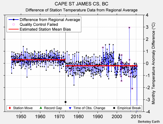 CAPE ST JAMES CS, BC difference from regional expectation